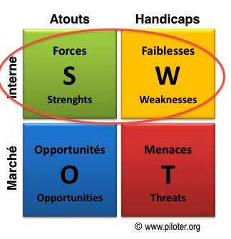 analyse swot site de rencontre)